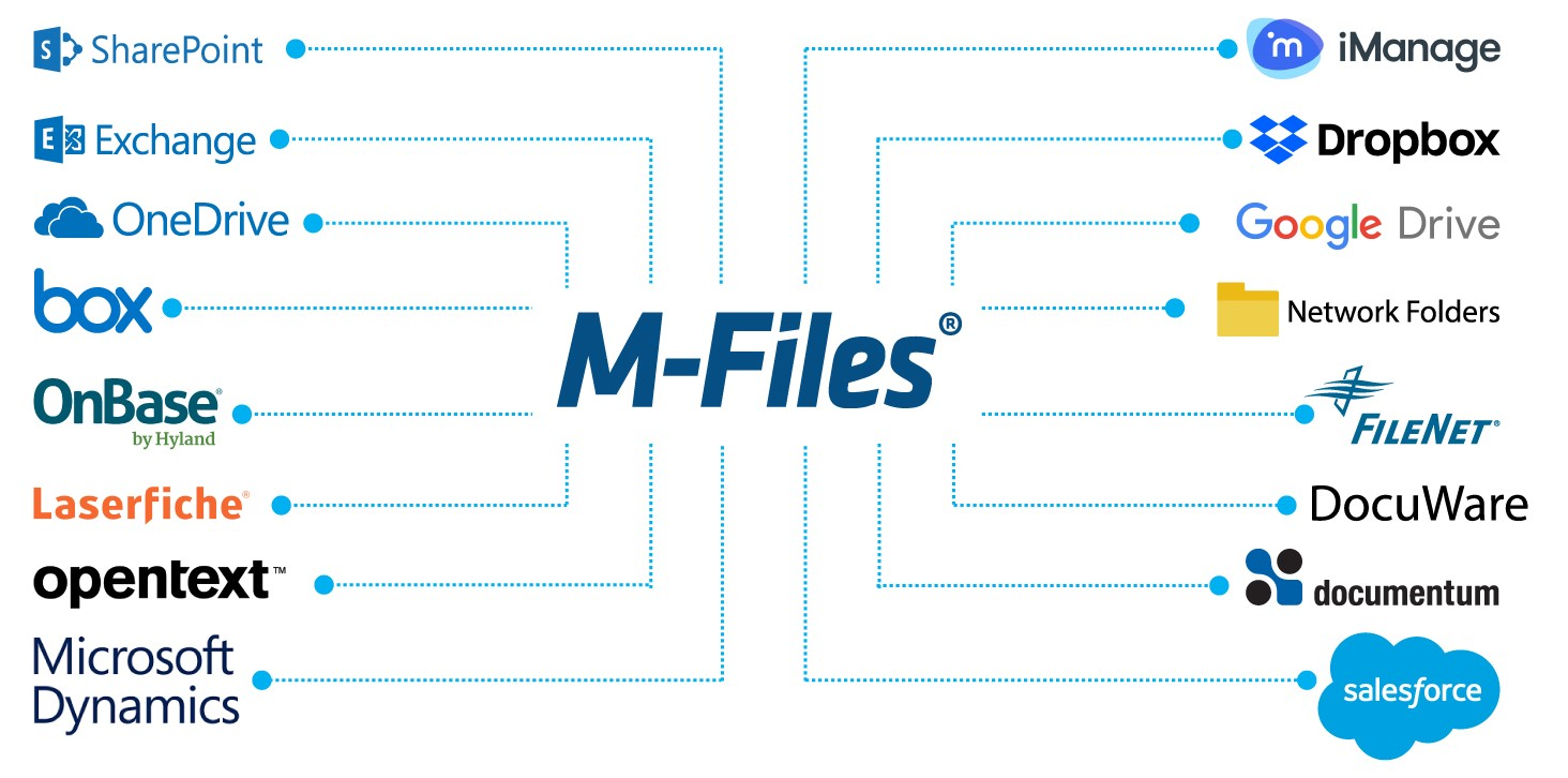 IML Connector M-Files