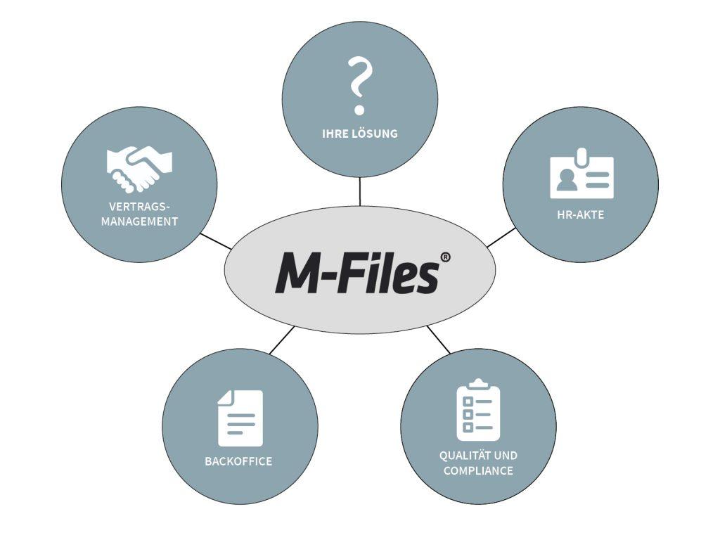 Templates für M-Files Online