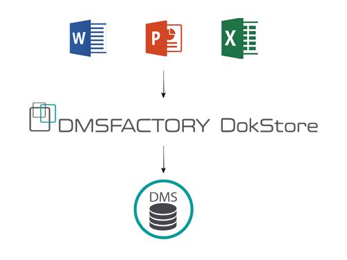 Die Schnittstelle zwischen MS Office und Ihrem DMS