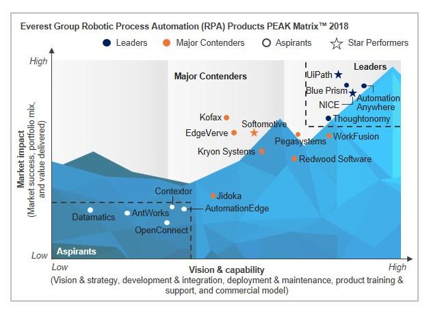 Robotic Process Automation (RPA) - Technology Vendor Landscape with Products PEAX Matrix Assessment