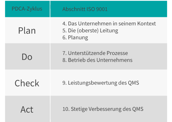 PDCA-Zyklus und die ISO 9001