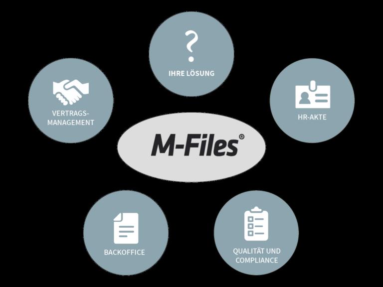 Anwendungsmöglichkeiten M-Files