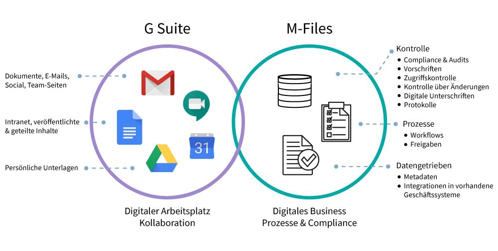 M-Files und die Googole G Suite