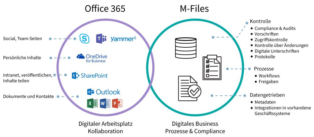 M-Files und Microsoft Office365