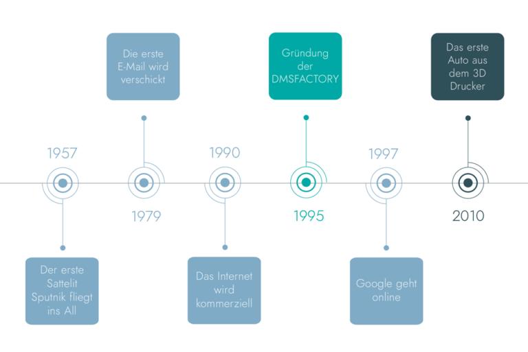 Die Geschichte der Digitalisierung