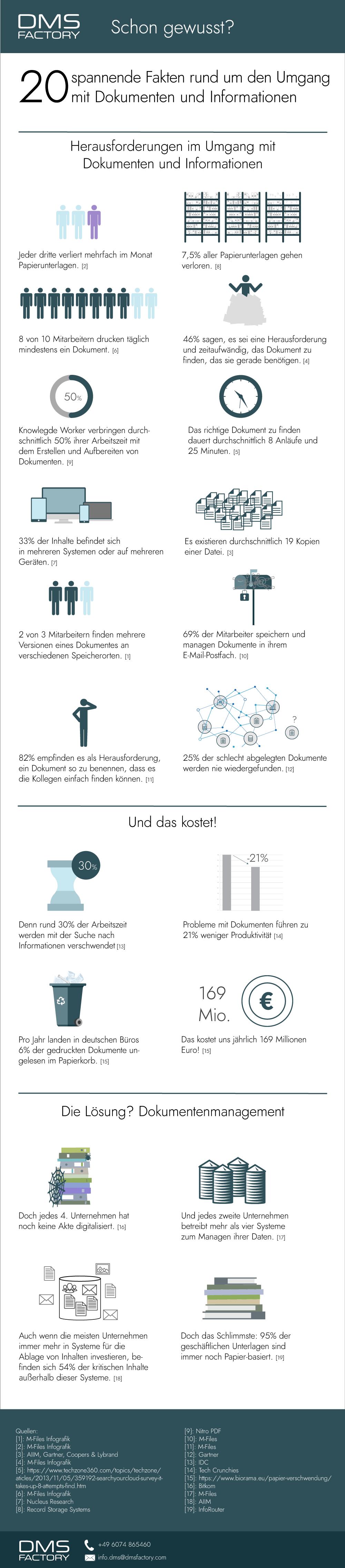 Infografik: Schon gewusst? 20 Fakten zum Dokumentenmanagement