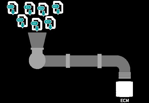 Idee hinter dem DMSFACTORY-DocumentsPipeliner