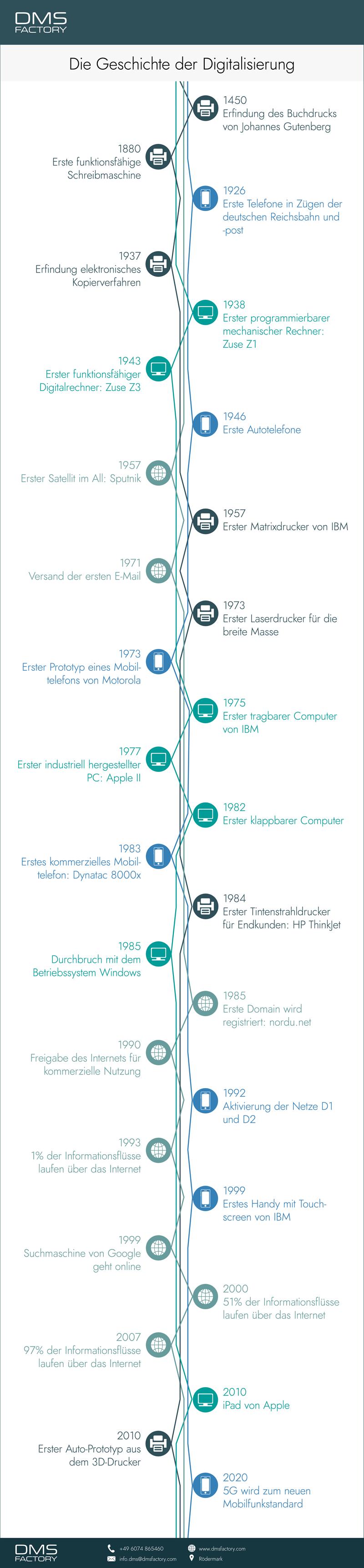 Infografik - Entwicklung der Digitalisierung