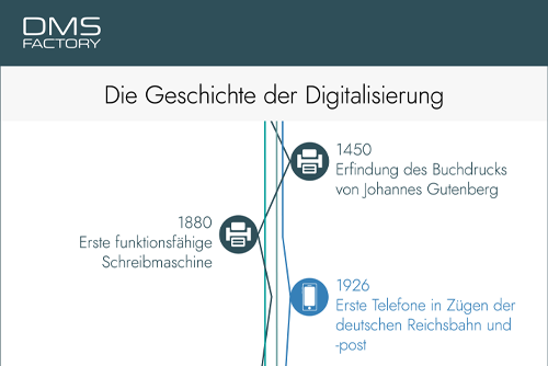 Teaser: Infografik - Entwicklung der Digitalisierung