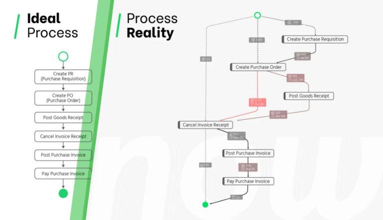 Idealer und realer Prozess - PAFnow