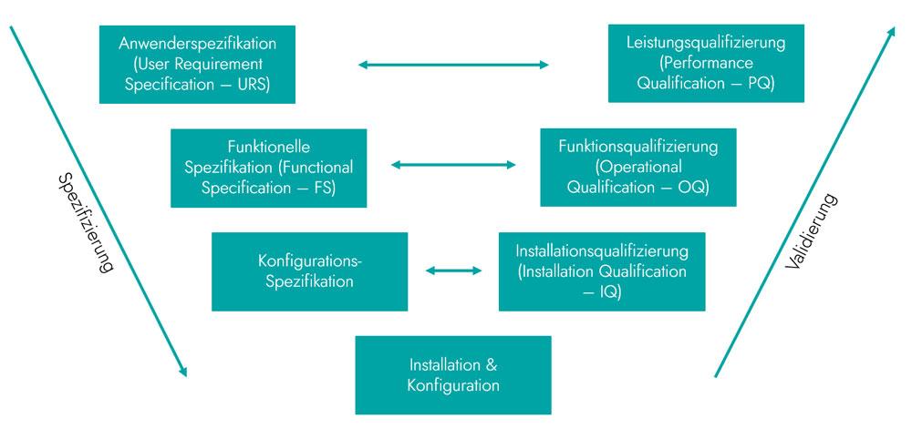 V-Modell in der Softwareentwicklung