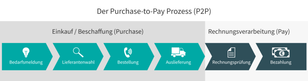 P2P - Purchase-to-pay